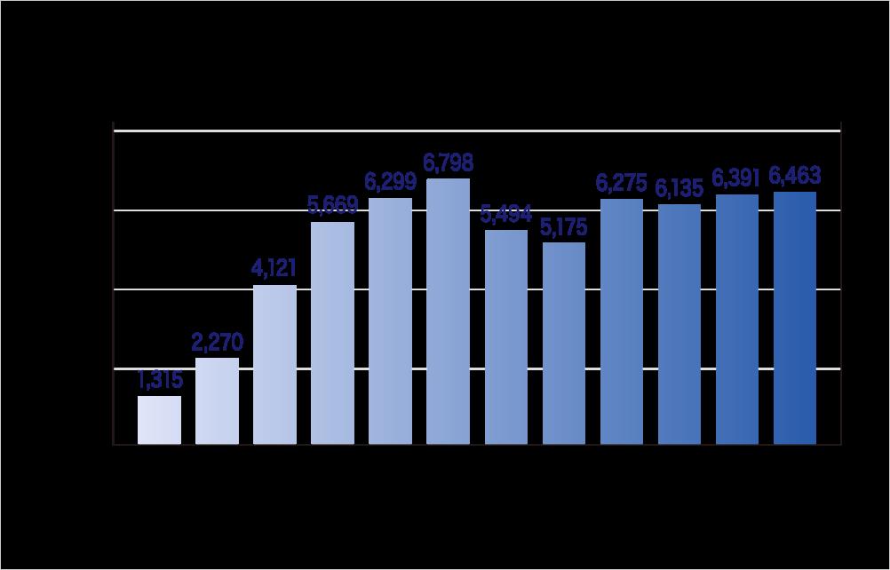 特定保健用食品市場規模の推移