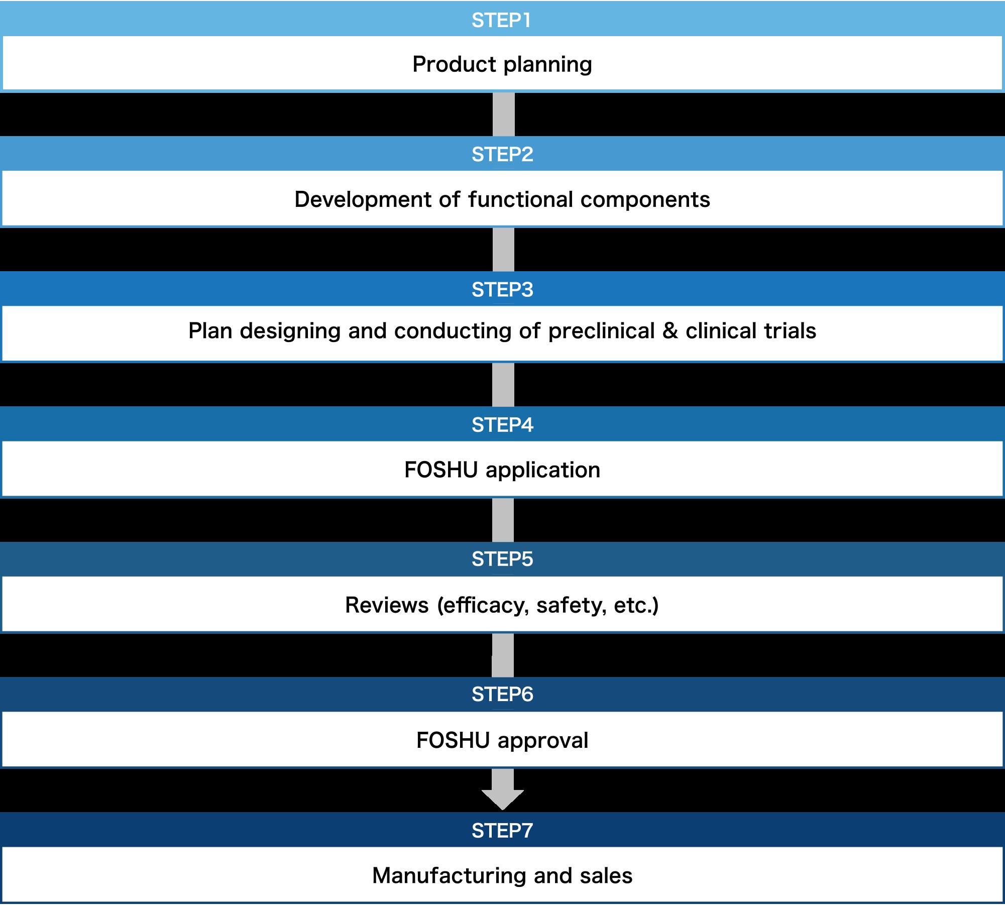 Necessary process for FOSHU development